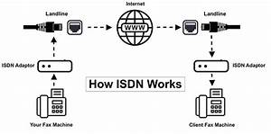 The Isdn Switch
