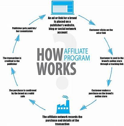 Affiliate Marketing Strategy Digital Monetisation Ecommerce Alternative