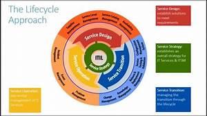Itil V3 Overview