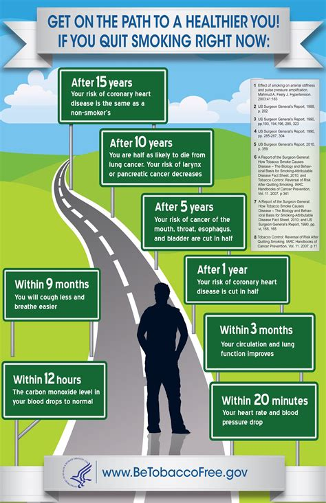 Did You Know That Within 20 Minutes Of Quitting Smoking