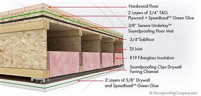 Ceiling Floor Soundproofing Floors Soundproof Assembly Between