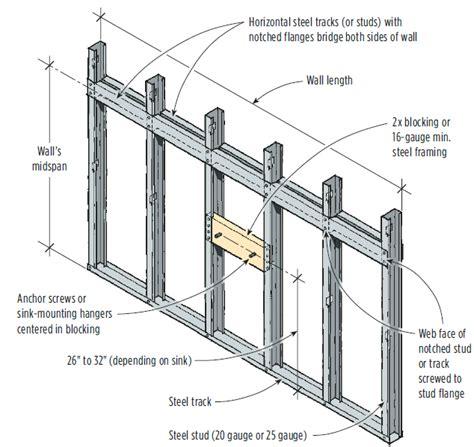 mounting a wall hung sink a steel stud wall jlc sinks steel framing walls bath