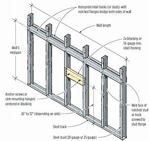 Mounting A Wall