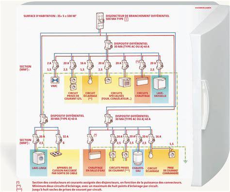 circuit electrique cuisine savoirs chauffage électrique le guide de la maison