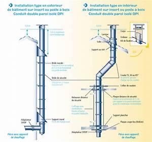 Conduit Cheminée Inox : tubages et conduits ~ Edinachiropracticcenter.com Idées de Décoration