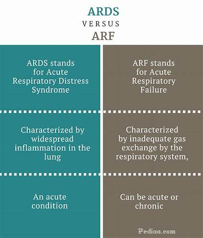 Ards Difference Between Arf Symptoms Signs Features