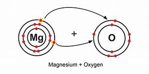 Ions Are Created When Atoms Lose Or Gain Electrons