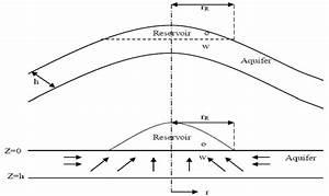 Ideal Flow Model For Bottom
