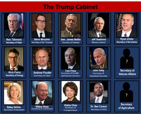 Cabinet Members by Pray For The New Administration Cabinet Members