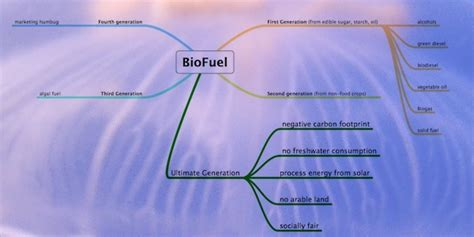 biofuel is a hyperonym are all biofuels sustainable marine agriculture