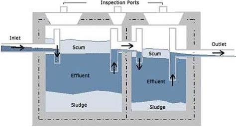 sewer system design septic tank components and design of septic tank based