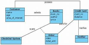Uml Diagrams For Book Store