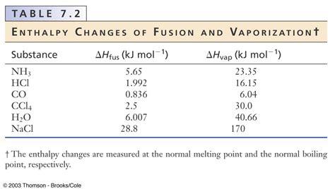 phase change worksheet abitlikethis