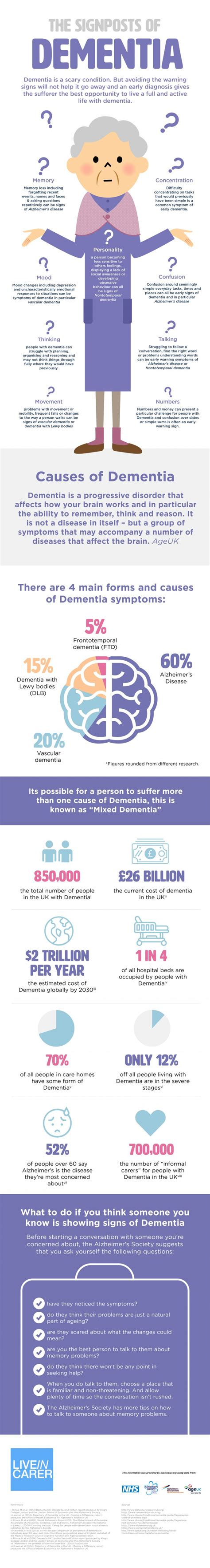 The Signs & Symptoms Of Dementia  Ucollect Infographics. Neck Thyroid Signs. Night Signs. Ellen Forney Signs Of Stroke. Skylink Signs Of Stroke. Brass Signs Of Stroke. Floral Signs Of Stroke. Septic Pulmonary Signs. Severely Signs