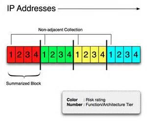IP Address Diagram