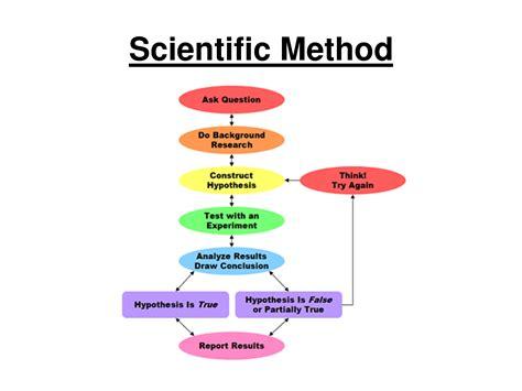 Bacon Of The Scientific Method Diagram