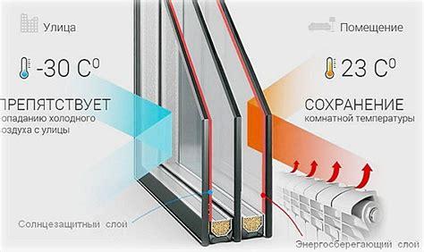 На какую температуру рассчитан однокамерный стеклопакет ?— 2 answers