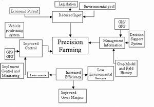 Flow Diagram Of The Benefits Of Implementation Of
