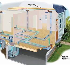 Central Air Conditioning Systems  A Guide To Costs  U0026 Types