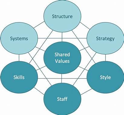 Mckinsey 7s Change Organizational Seven Framework Any