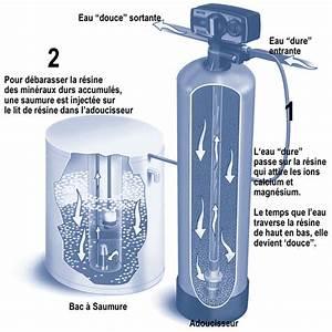 Adoucisseur D Eau Sans Sel : traitement de l 39 eau adoucisseurs eco energie solutions ~ Dailycaller-alerts.com Idées de Décoration