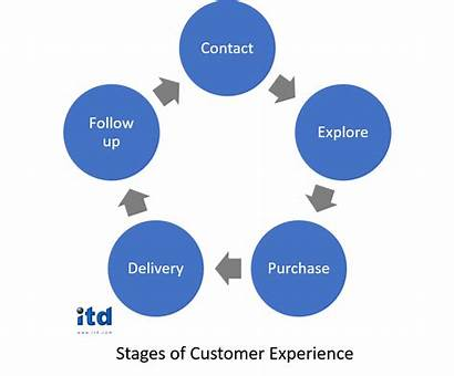 Customer Service Training Models Experience Itd Customers
