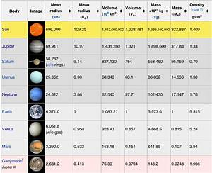 Image result for planet comparison chart | Astronomy - Our ...