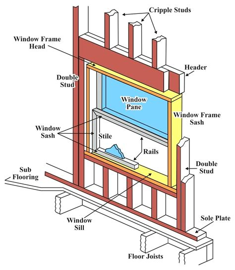diagram diagram of exterior house parts names