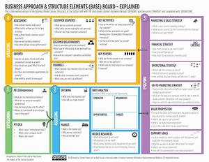 The Ultimate Alternative To The Business Model Canvas