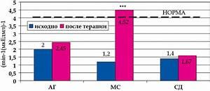 Унаби в лечении гипертонии