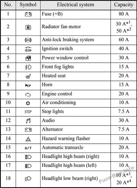 Fuse Box Diagram Mitsubishi Eclipse