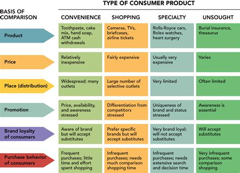 The Different Types Of Products