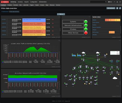 Database Monitoring Zabbix
