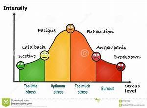 Stress Performance Curve Visual Chart Stock Illustration