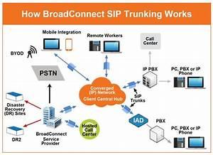 Understanding Sip Trunking  A Simple Diagram