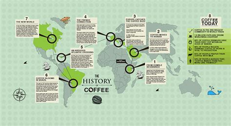 History Of Coffee Infographics On Behance Ethiopian Coffee Export Data Yirgacheffe Review In China Trader Joe's Ethiopia K Cup Dubai Temple Bakery Siem Reap On Campus