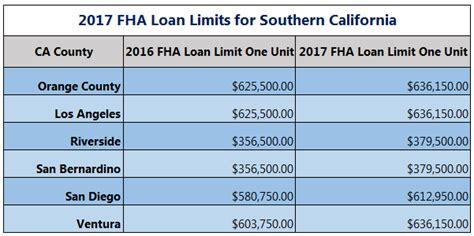 fha loan limit      oc oc home buyer loans