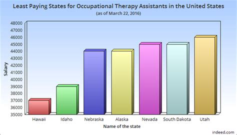 Physical Therapist Assistant Pay by Salary Of An Occupational Therapy Assistant In The Usa