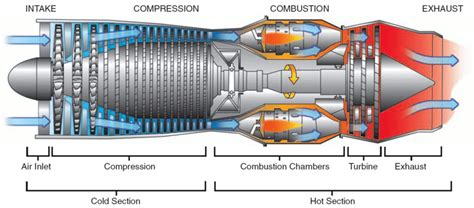 Schematic Gas Turbine Engine Aviation