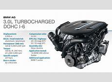 2016 Winner BMW 30L Turbocharged DOHC I6 WardsAuto