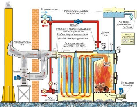 Энергосбережение и экономия . 4.1. тепловые балансы промышленных печей. определение необходимого расхода газа
