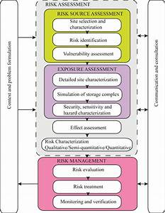 Diagram Of Risk Management Workflow For A Commercial