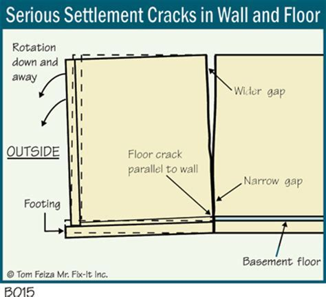 Basement Services 911 Wall Crack Repair Warranty Services