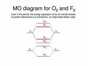 31 Molecular Orbital Diagram For O2