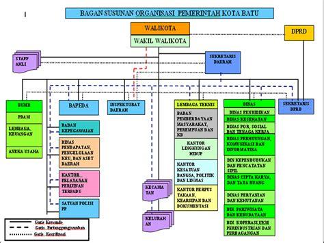 struktur organisasi pemerintah kota batu pariwisata kota