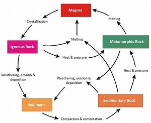 Basic Geology Lesson 1  Rock Cycle