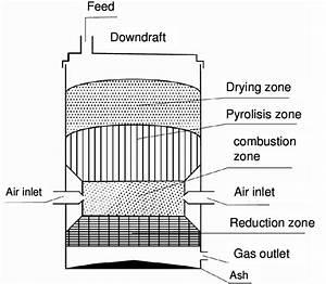 Downdraft Gasifier Diagram