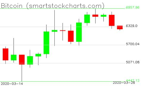 Inverse bitcoin volatility token stock price chart. Bitcoin charts on March 28, 2020 - Smart Stock Charts