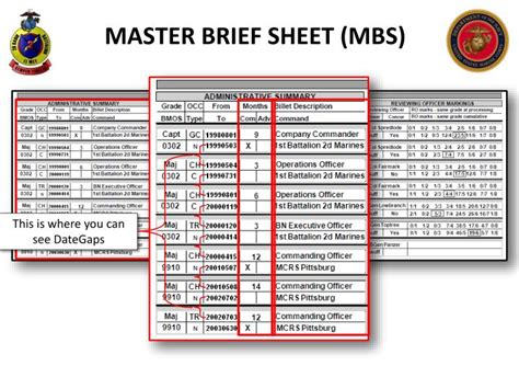 master brief sheet usmc ppt fitrepping 101 powerpoint presentation id 2254479