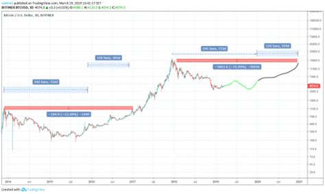 Second, i've quantified what i think ether and bitcoin will be worth in 2020. Can we expect Bitcoin's price to rise following halving in 2020? - Quora